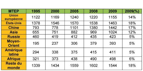 1.6.FR.consumo-mundial-final-energia-por-region