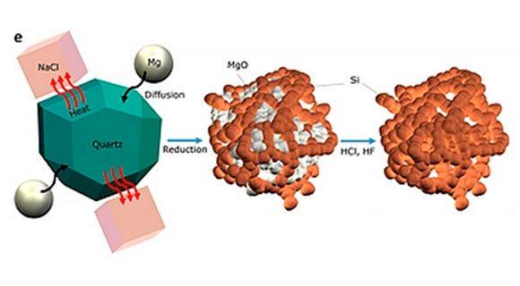 Schéma montrant comment le sable se transforme en nano-silicium pur