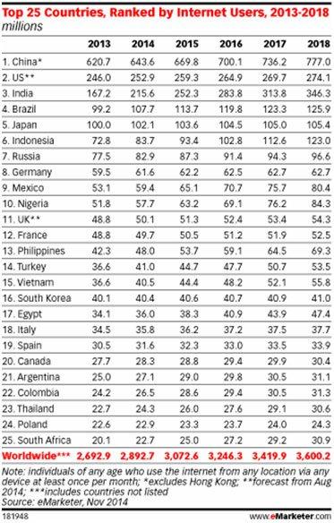 les 25 pays du monde ayant actuellement le plus d'utilisateurs d'Internet
