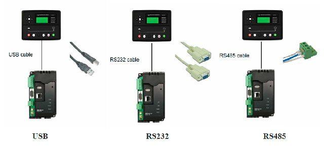 connexion avec le dispositif matériel à l'aide d'un câble USB ou de câbles RS232 et RS485