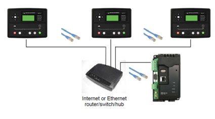 câble standard Ethernet à connecteurs RJ45
