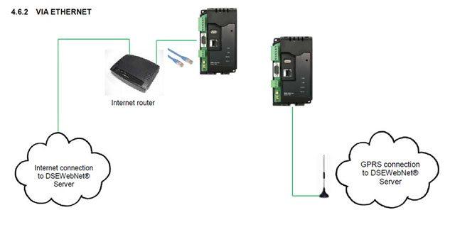 connexion entre le DSE 890 et le cloud peut se faire via Ethernet ou GPRS