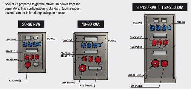 Socket Kit il vise à obtenir la puissance maximale des générateurs