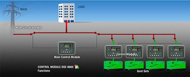 Résumé graphique du fonctionnement de multiples appareils en parallèle et en stand-by par rapport au secteur