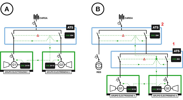 Schémas unifilaires et de connexions d'une application dual mutual stand-by : En l'absence de Réseau Électrique (A) et en présence de Réseau Électrique (B)