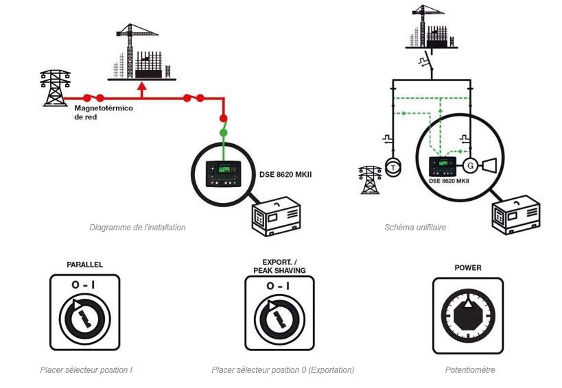 Groupe électrogène qui exporte une charge fixe vers le réseau