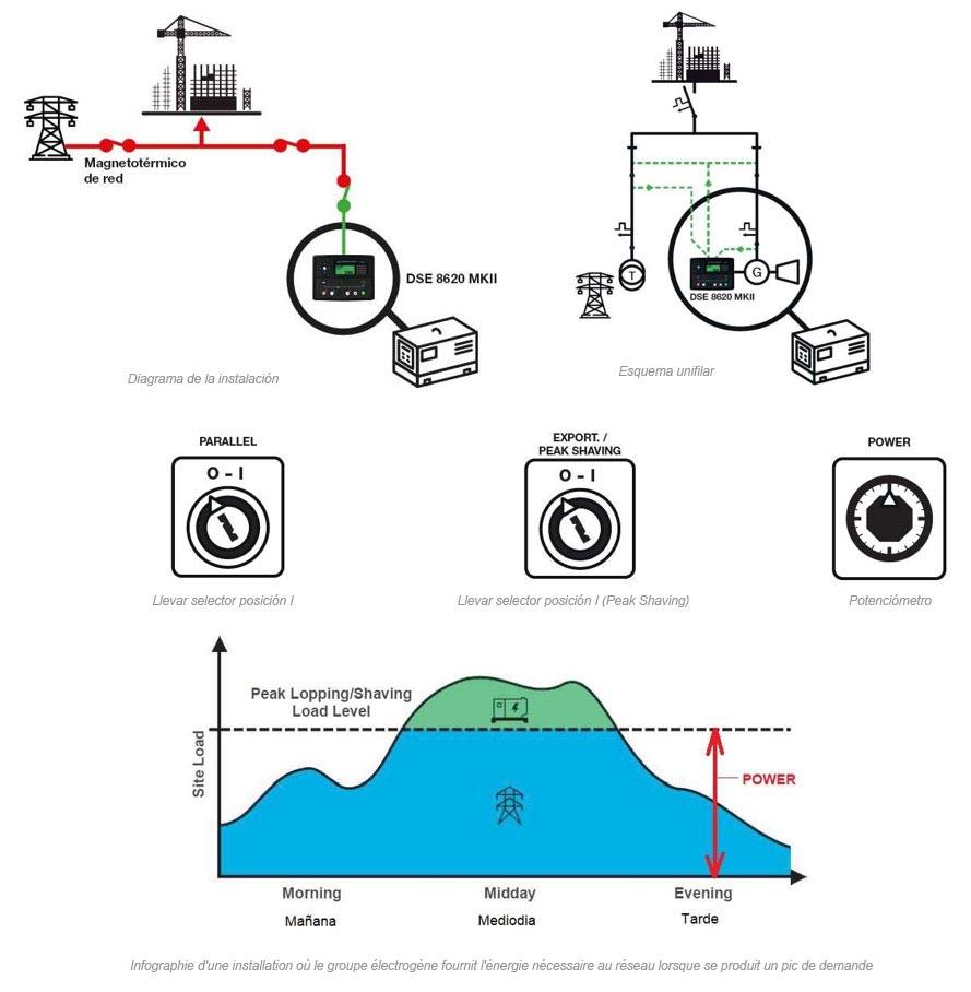 Infographie d'une installation où le groupe électrogène fournit l'énergie nécessaire au réseau lorsque se produit un pic de demande