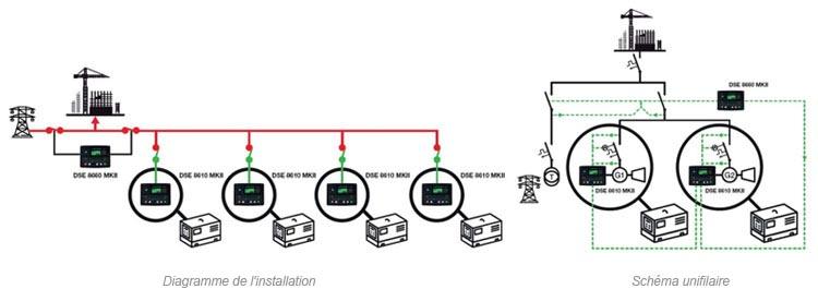 Deux ou plusieurs groupes électrogènes en mode secours avec le réseau et en parallèle avec le réseau.