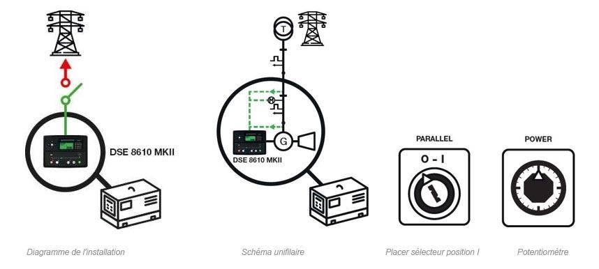 Groupe électrogène en parallèle avec le réseau en exportant une puissance fixe au réseau