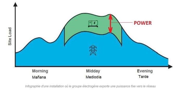 Infographie d'une installation où le groupe électrogène exporte une puissance fixe vers le réseau