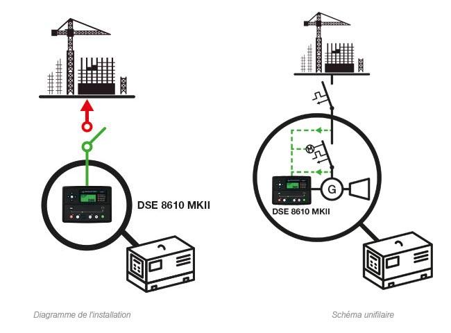 Groupe électrogène manuel en mode ilôté avec démarrage à distance ou démarrage par signal externe