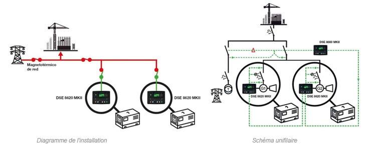 Groupe électrogène en secours d'un autre groupe et tous deux en mode secours avec le réseau